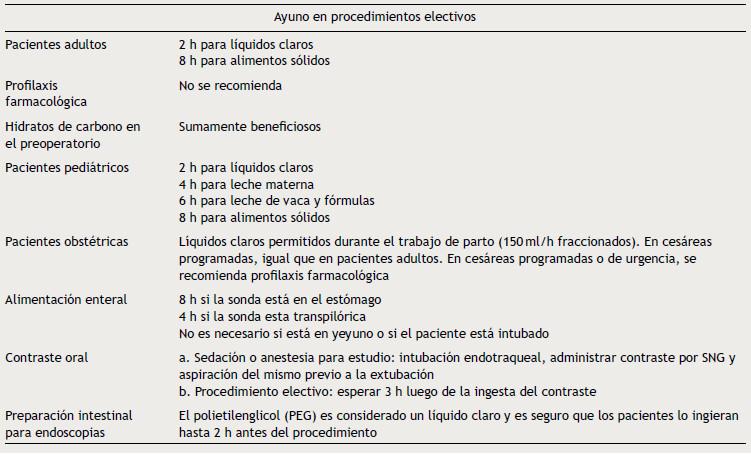 Fuente: Guías de la Asociación de Anestesia, Analgesia y Reanimación de Buenos Aires para el ayuno perioperatorio en pacientes adultos y pediátricos en procedimientos electivos