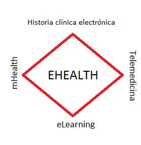 Esquema MHealth